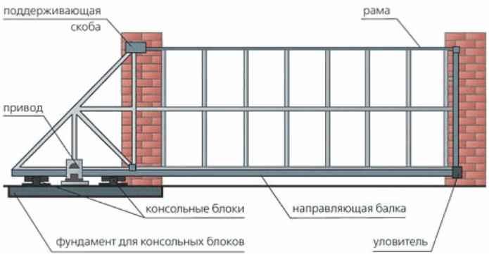 Базовая конструкция откатных ворот